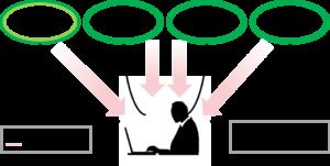 システム開発会社を全方位的に依頼するパターン